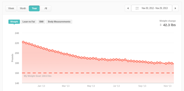 Track My Weight on Fitbit